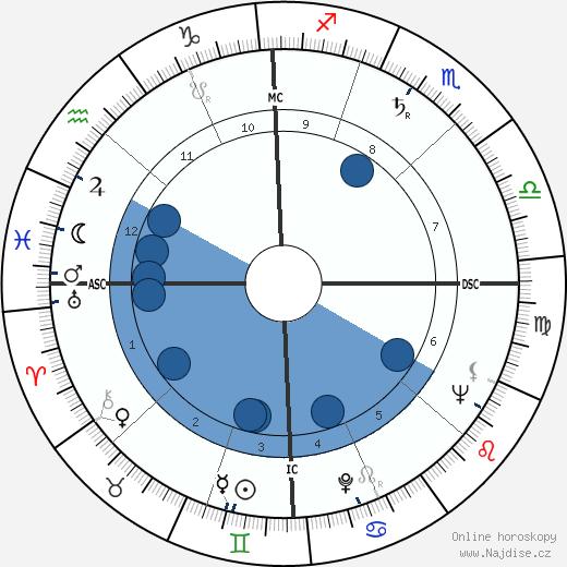 Allen Ginsberg wikipedie, horoscope, astrology, instagram
