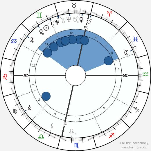 Allen Roy Dafoe wikipedie, horoscope, astrology, instagram