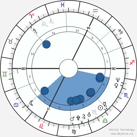 Allessandro Safina wikipedie, horoscope, astrology, instagram
