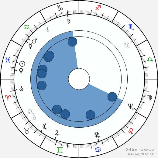 Allison Hayes wikipedie, horoscope, astrology, instagram