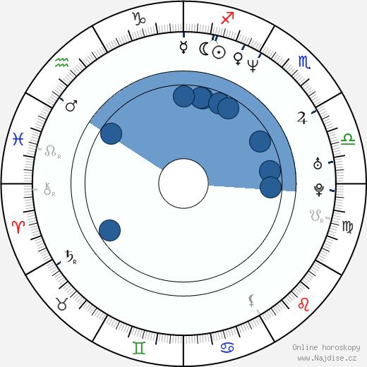 Allison Smith wikipedie, horoscope, astrology, instagram