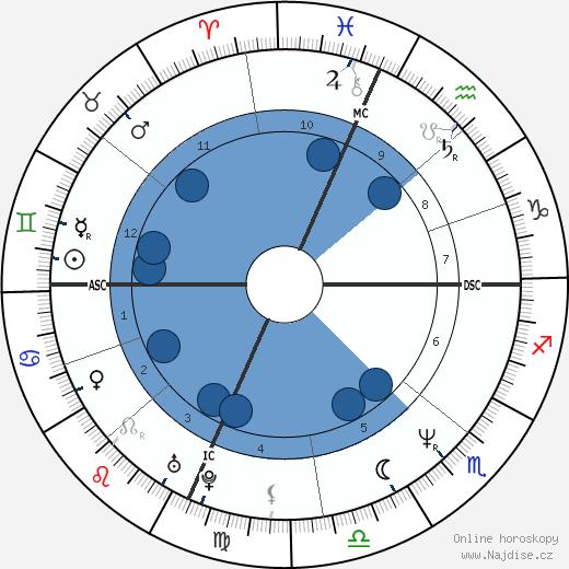 Ally Sheedy wikipedie, horoscope, astrology, instagram