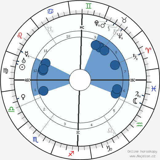 Alma Mahler wikipedie, horoscope, astrology, instagram