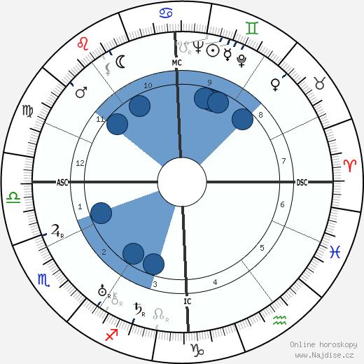 Alois Burian wikipedie, horoscope, astrology, instagram