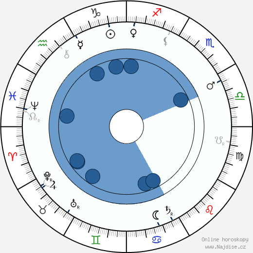 Alois Charvát wikipedie, horoscope, astrology, instagram