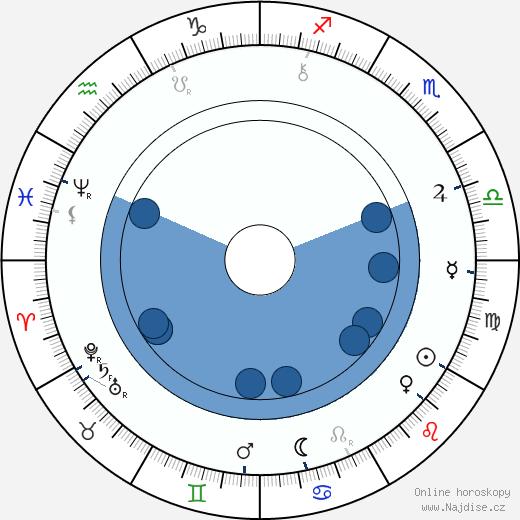 Alois Jirásek wikipedie, horoscope, astrology, instagram
