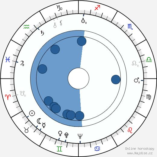 Alois Vachek wikipedie, horoscope, astrology, instagram