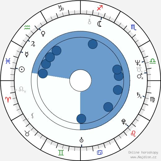 Aloma Wright wikipedie, horoscope, astrology, instagram