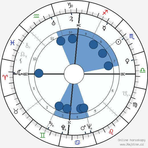 Alvaro Cunhal wikipedie, horoscope, astrology, instagram