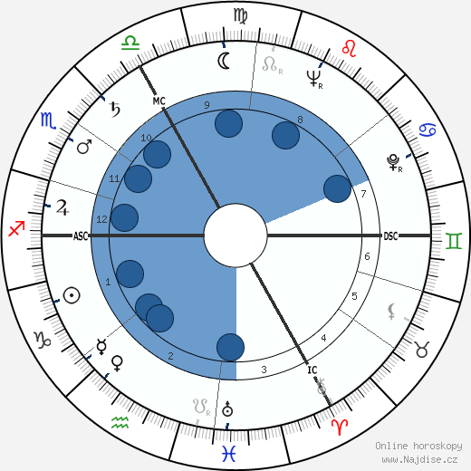 Alvin Lewis Fast wikipedie, horoscope, astrology, instagram