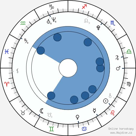 Alyson Stoner wikipedie, horoscope, astrology, instagram