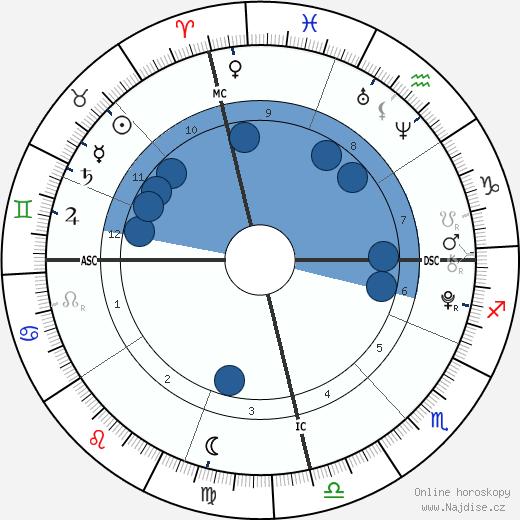 Alyssa a Bethany Nolan wikipedie, horoscope, astrology, instagram