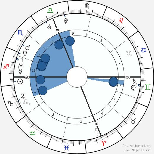 Alyssa Milano wikipedie, horoscope, astrology, instagram