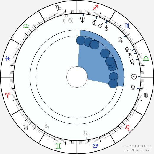 Alyssa Sutherland wikipedie, horoscope, astrology, instagram