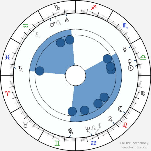 Alžběta Frejková wikipedie, horoscope, astrology, instagram