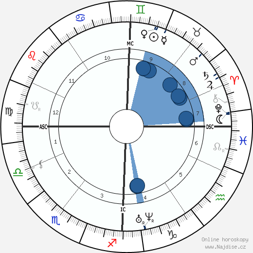Amalie Dietrich wikipedie, horoscope, astrology, instagram