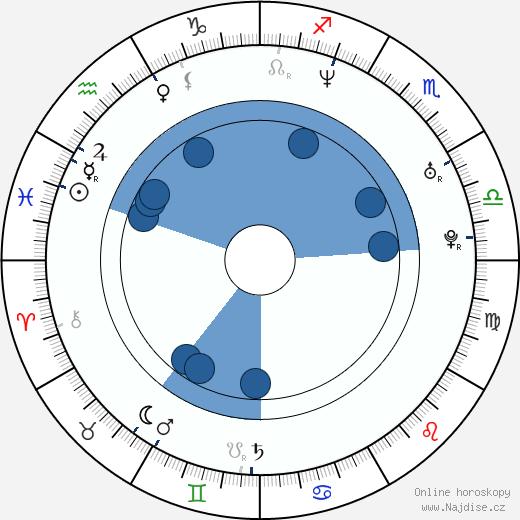 Amanda Abbington wikipedie, horoscope, astrology, instagram