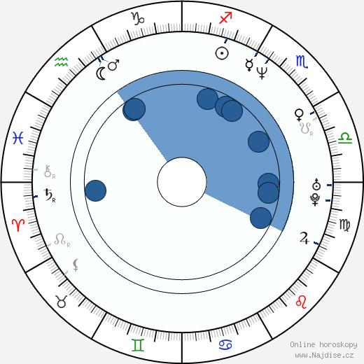 Amanda Lepore wikipedie, horoscope, astrology, instagram