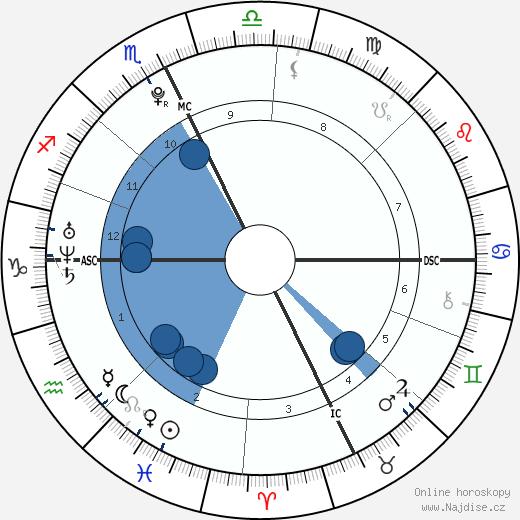 Amanda Nadeau wikipedie, horoscope, astrology, instagram