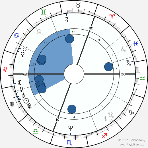 Amanda Ooms wikipedie, horoscope, astrology, instagram