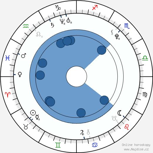 Amanda Pilke wikipedie, horoscope, astrology, instagram