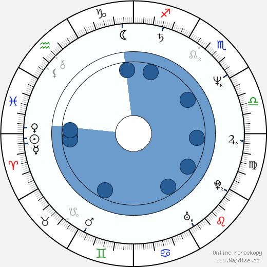 Amanda Plummer wikipedie, horoscope, astrology, instagram