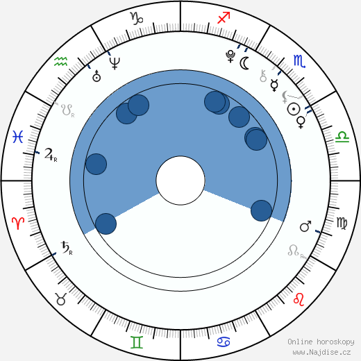 Amandla Stenberg wikipedie, horoscope, astrology, instagram