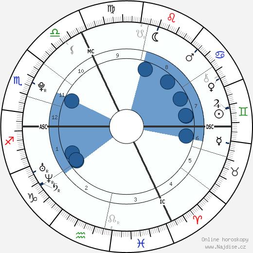 Amaury Vassili wikipedie, horoscope, astrology, instagram