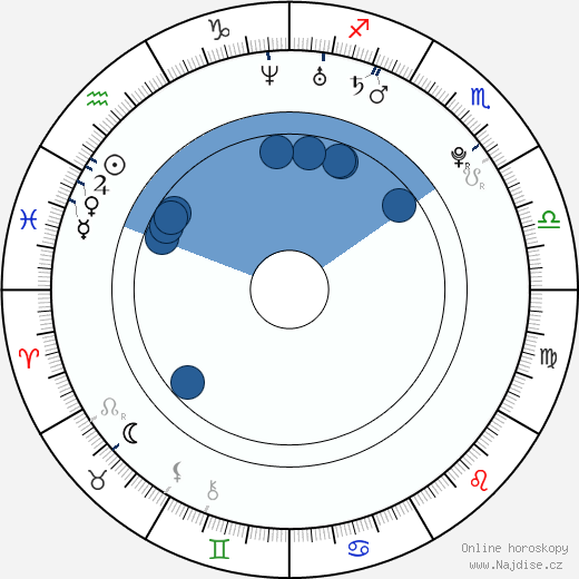 Amber Riley wikipedie, horoscope, astrology, instagram