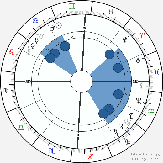 Ambrose Bierce wikipedie, horoscope, astrology, instagram