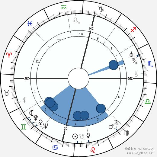 Amelia Earhart wikipedie, horoscope, astrology, instagram