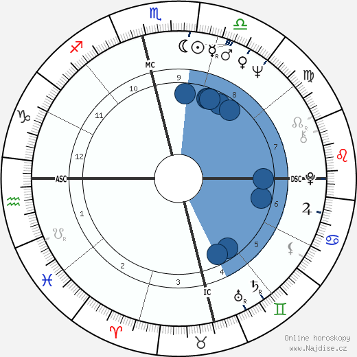 Amitabh Bachchan wikipedie, horoscope, astrology, instagram