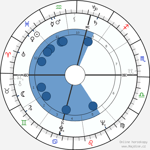 Amos Cardarelli wikipedie, horoscope, astrology, instagram