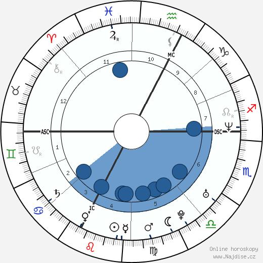 Amy Adams wikipedie, horoscope, astrology, instagram