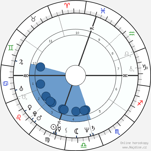 Amy Irving wikipedie, horoscope, astrology, instagram