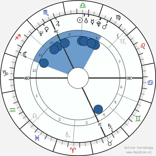 Amy Jo Johnson wikipedie, horoscope, astrology, instagram