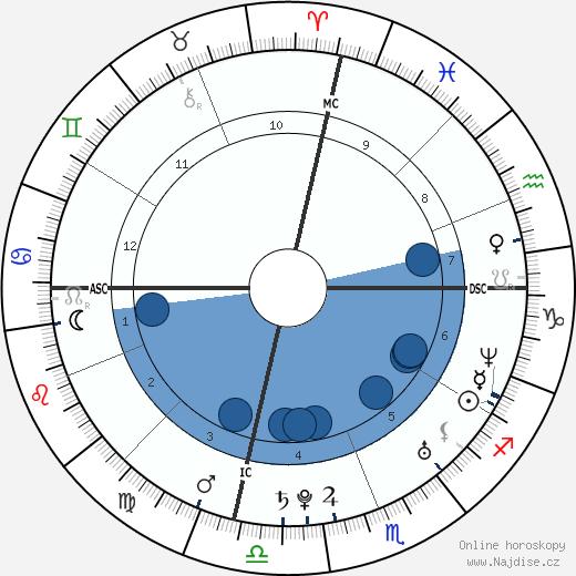 Amy Lee wikipedie, horoscope, astrology, instagram