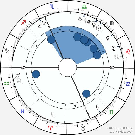 Amy Poehler wikipedie, horoscope, astrology, instagram