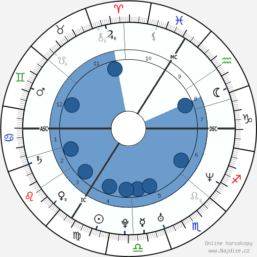 Amy Price-Francis wikipedie, horoscope, astrology, instagram