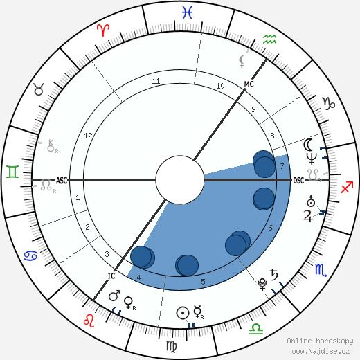Amy Winehouse wikipedie, horoscope, astrology, instagram