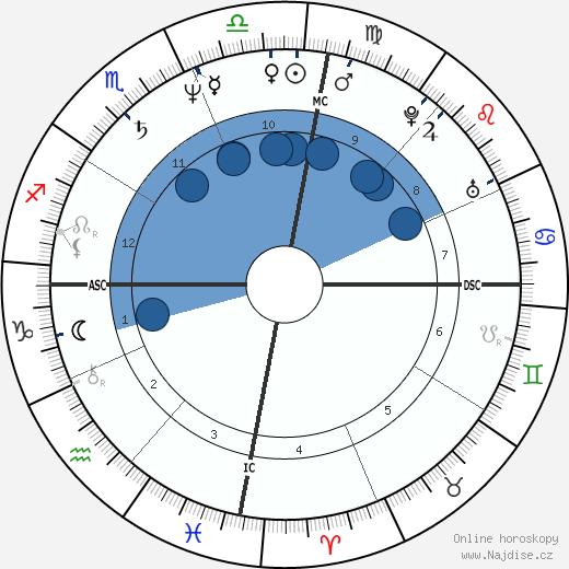 Amyr Klynk wikipedie, horoscope, astrology, instagram