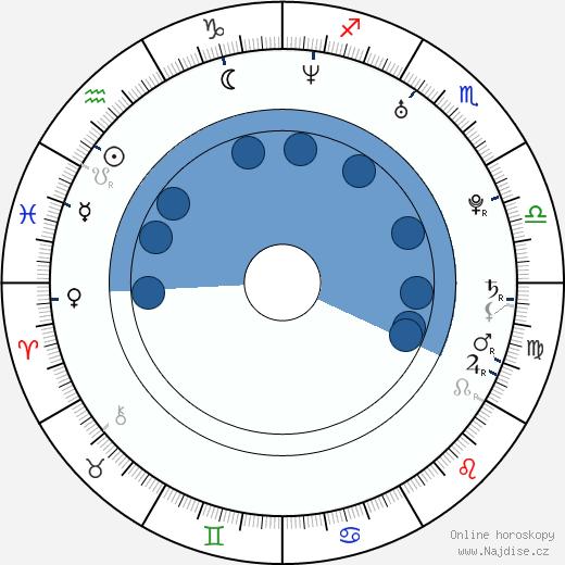 Ana Moreira wikipedie, horoscope, astrology, instagram