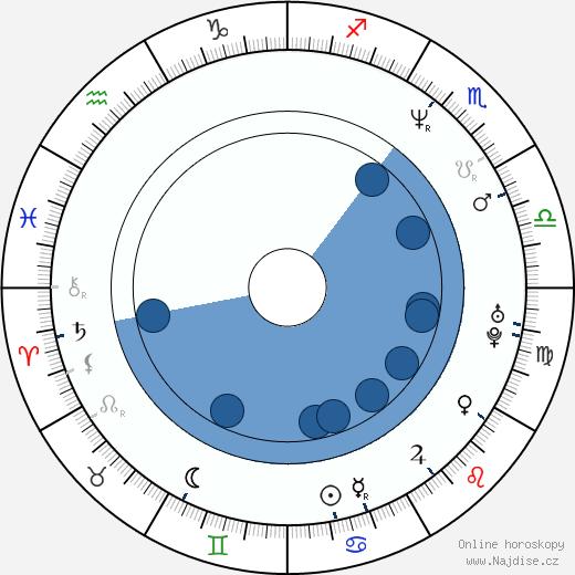 Ana Padrão wikipedie, horoscope, astrology, instagram