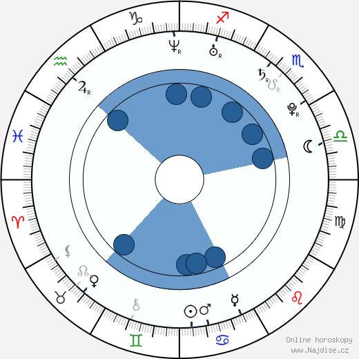 Ana Ularu wikipedie, horoscope, astrology, instagram