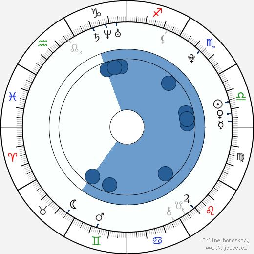 Anamária d'Almeida wikipedie, horoscope, astrology, instagram