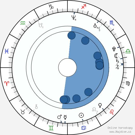 Anastasia Myskina wikipedie, horoscope, astrology, instagram