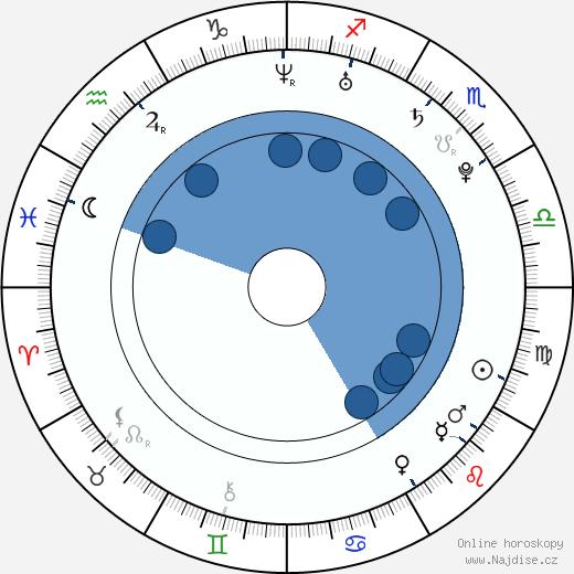 Anastasija Zadorožnaja wikipedie, horoscope, astrology, instagram