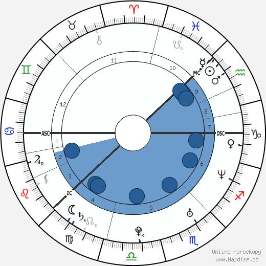 Anders Breivik wikipedie, horoscope, astrology, instagram