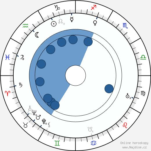 André Berley wikipedie, horoscope, astrology, instagram