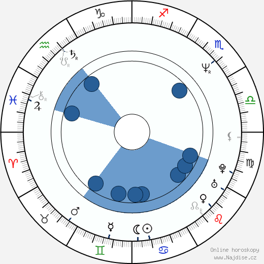 Andre Braugher wikipedie, horoscope, astrology, instagram